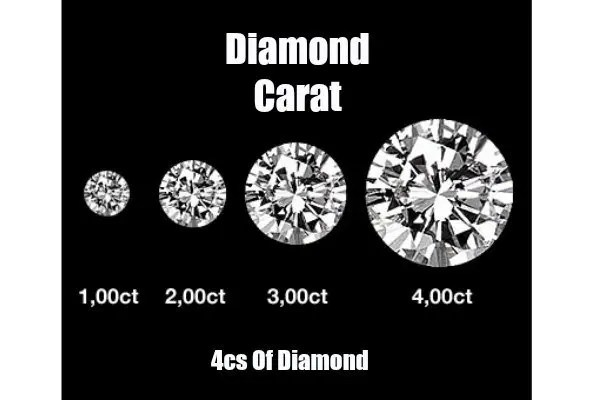 Diamond Carat Size Chart Guide with Pricing Variation ⋆ A Blue Diamond - diamond chart