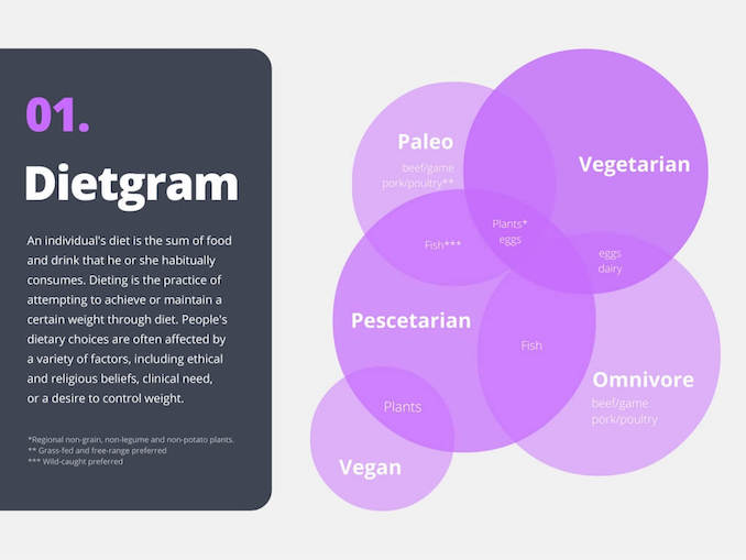 diet venn diagram