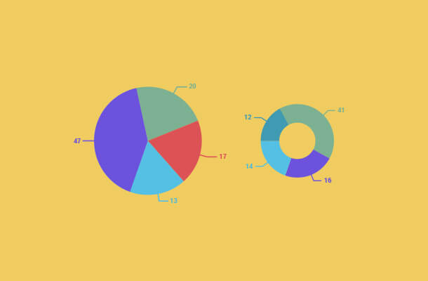 The Infamous Pie Chart History, Pros, Cons and Best Practices
