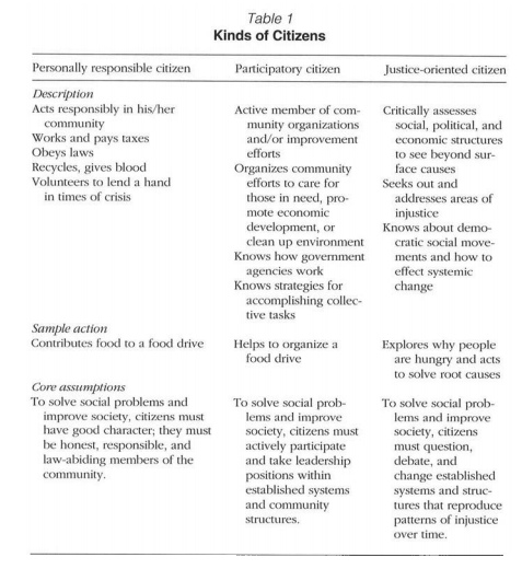 kinds of citizen