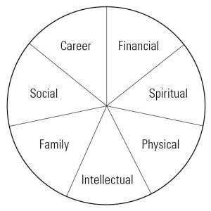 Wheel of Life - chrislocurto.com