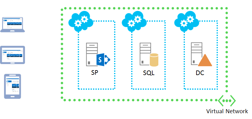 SharePoint 2013 Farm in Azure