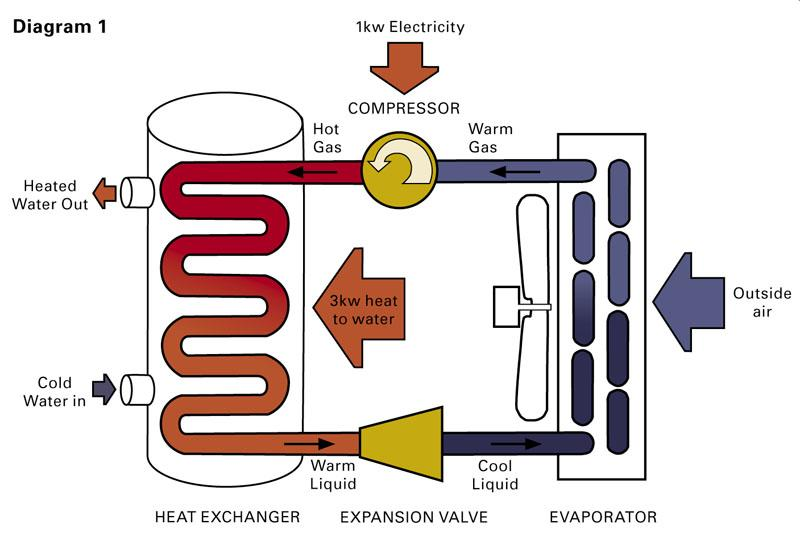 heat-pump-repair-Vero Beach