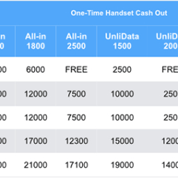 Smart iPhone 5s and 5c Postpaid Plans