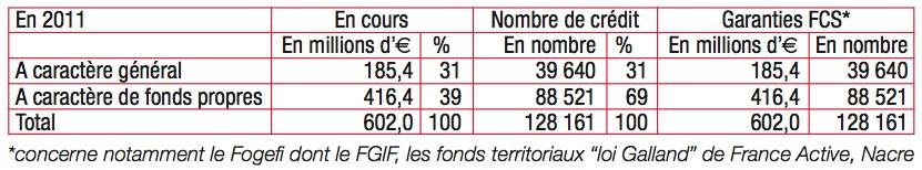 chiffres nombre de credits 2011