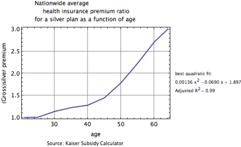 Nationwide average health insurance premium ratio for a silver plan as a function of age