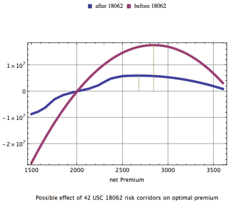 Profit as a function of premiums in a competitive market before and after 42 USC 18062