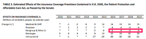 Table showing CBO prediction on nongroup policies