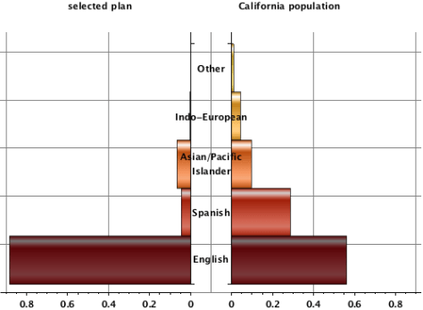 Distribution of California enrollees by primary language
