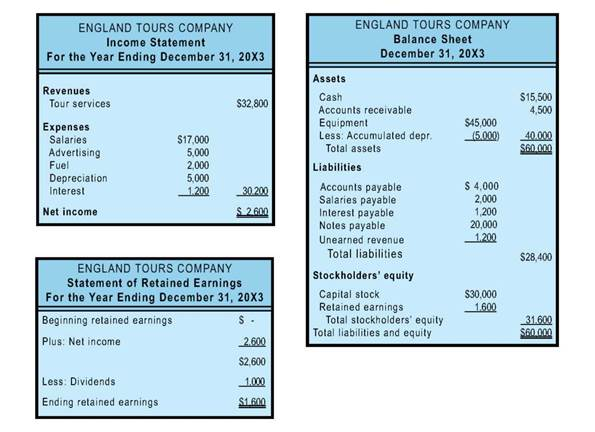 financial statement - tdeo - income statement inclusions