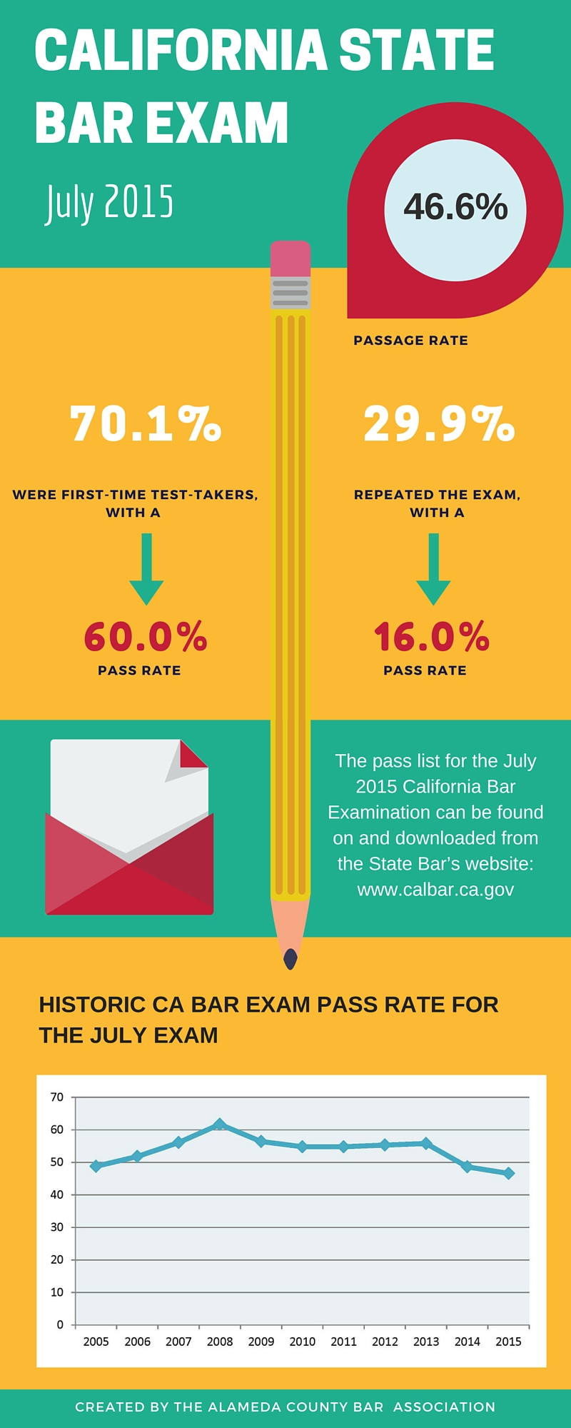 California State Bar Ca State Bar Exam July 2015 Results Alameda County Bar Association
