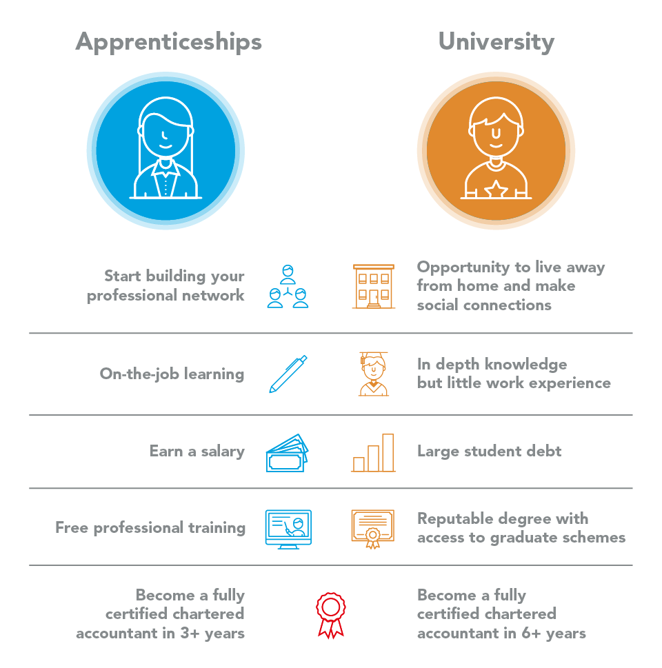 Apprenticeship Job Which Is Better An Apprenticeship Or University Acca Global