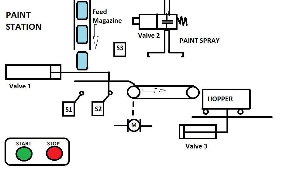 plc ladder logic diagram for bottle filling system