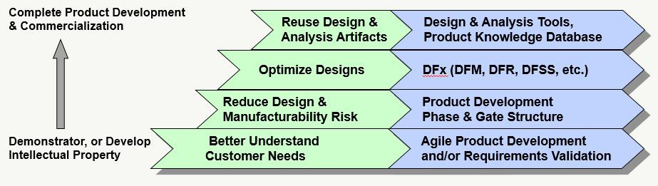A Scalable Model for Lean Product Development
