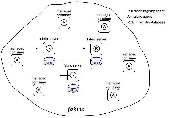 Fabric Guide - Red Hat Customer Portal - fresh blueprint registry jobs