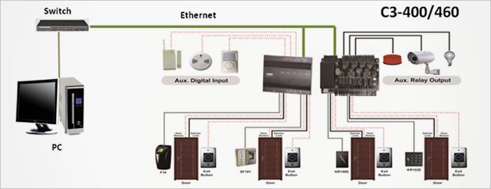 eSSL C3-400 Four Door Access Control and Time Attendance Management