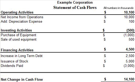 cash flows statement example