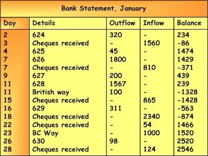 Bank Reconciliation Statement Example Accounting Corner - sample bank statement