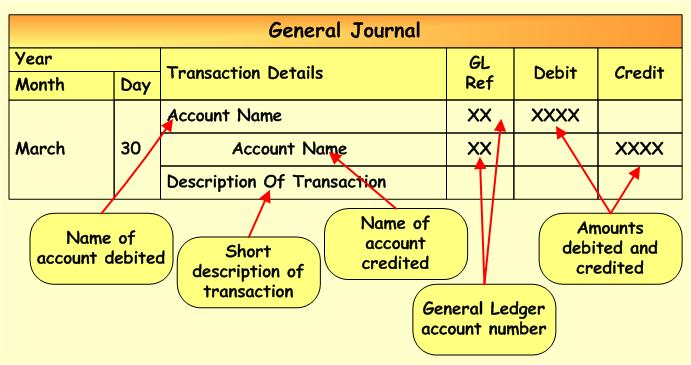 General Journal And General Ledger Entries Accounting Corner - business ledger example