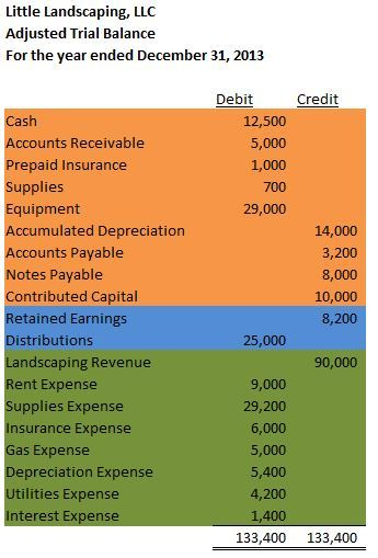 The Trial Balance \u2013 Accounting In Focus
