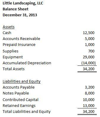 income statement \u2013 Accounting In Focus