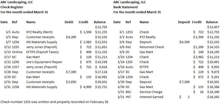 Cash Bank Reconciliations \u2013 Accounting In Focus