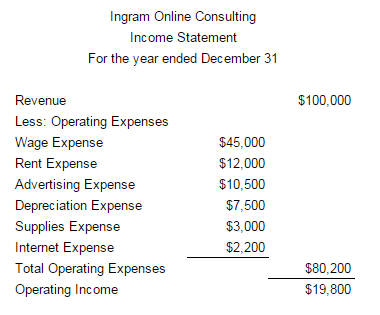 Income Statements For Service Companies Accounting In Focus