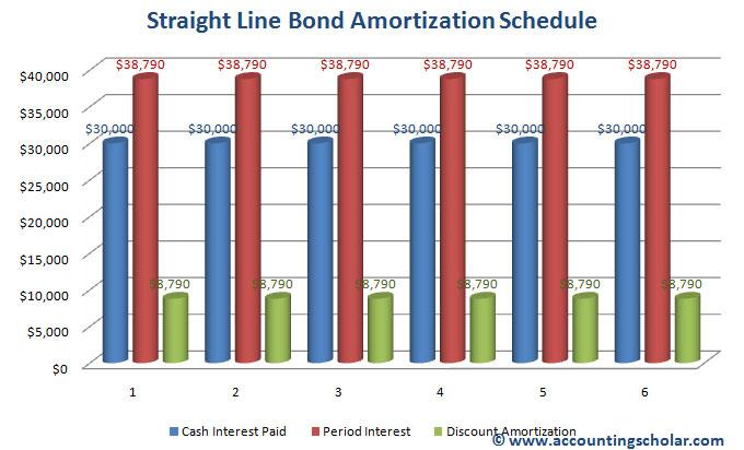Chapter 28® - Straight Line Amortization Method of Bonds Payable