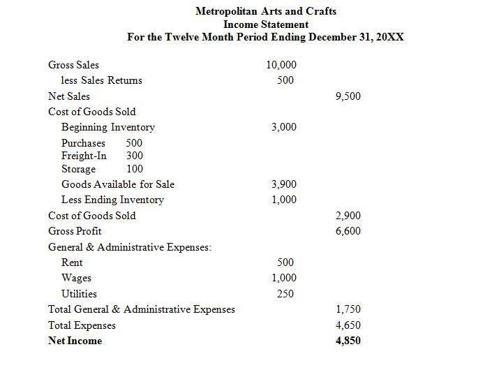 Income Statement - Accounting Zone