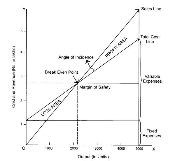 What is Break-even Chart? Methods of Drawing