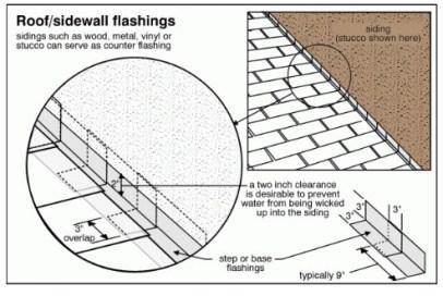 flashing detail illustration