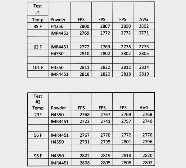 Powder Comparison Test H4350 vs IMR 4451 « Daily Bulletin