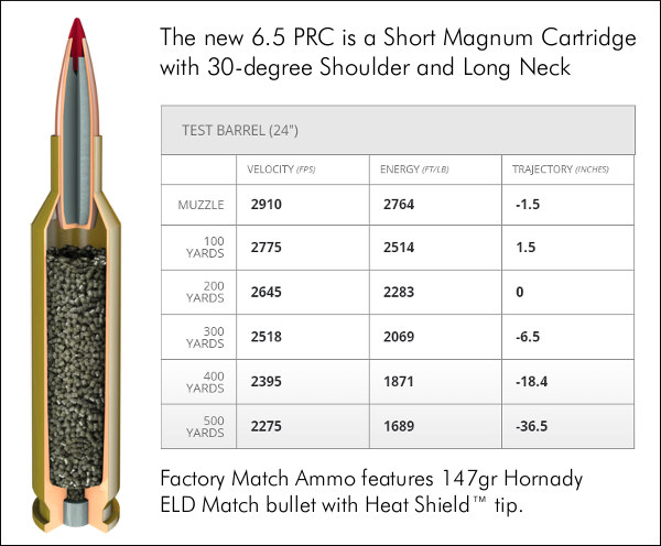New Hornady 65 PRC \u2014 Precision Rifle Cartridge « Daily Bulletin