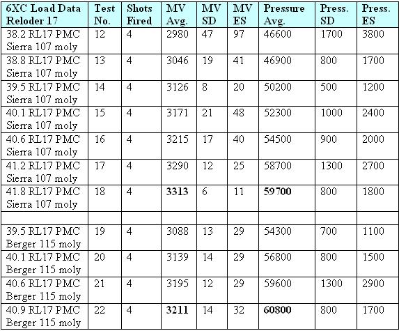 Powder Burn Rate Chart Staruptalentcom