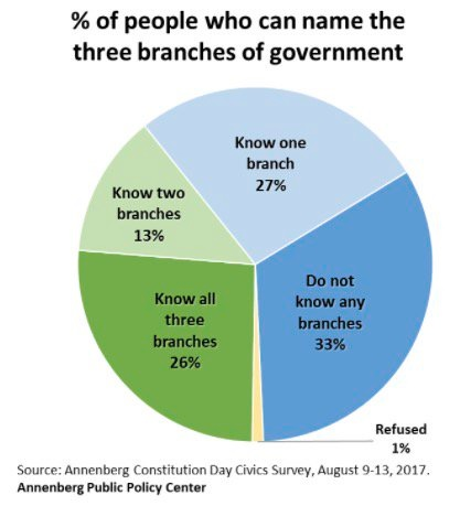 three branches of government.jpg