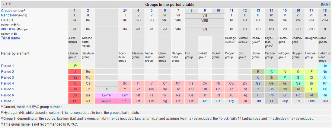 Elements and the Periodic Table - Elements and the Periodic Table - new periodic table for alkali metals