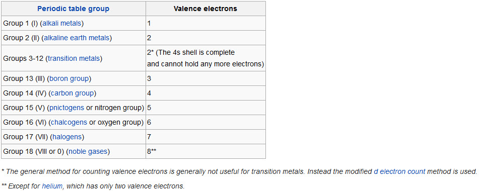 Electronic Structure and Periodicity - Elements and the Periodic Table - new periodic table of elements group 1a