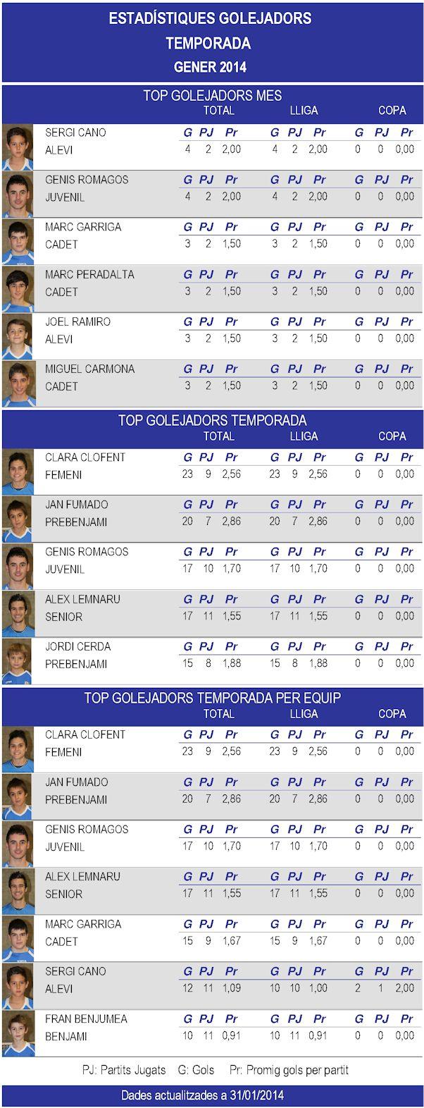Goleadores 1401