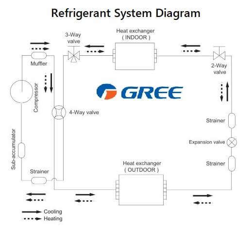 Gree Air Conditioners Error Codes ACErrorCode