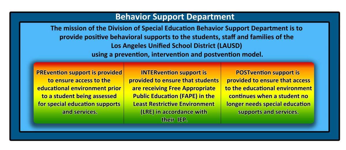 Special Education Instruction / Positive Behavior Support - behavior log examples
