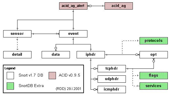 ACID Database (v0) ER diagram