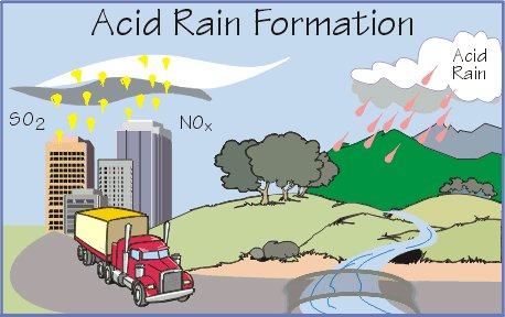 Vehicles Acid Rain Diagram Wiring Diagram