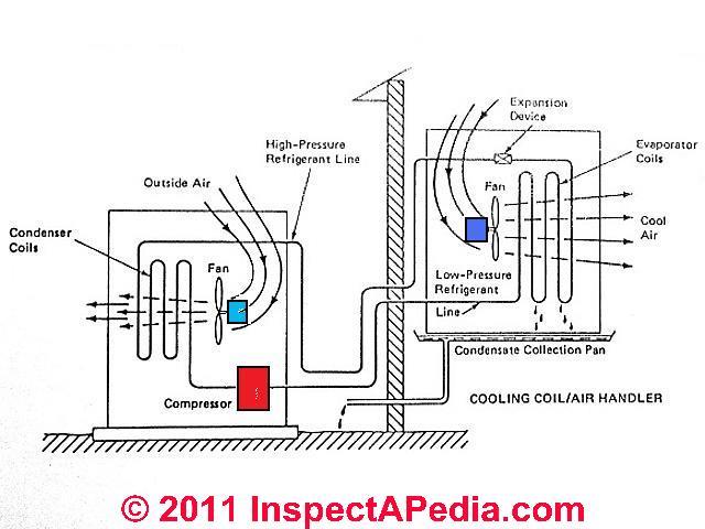 hvac wiring outside condenser