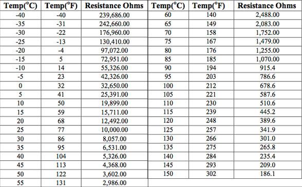 ntc 10k thermistor table