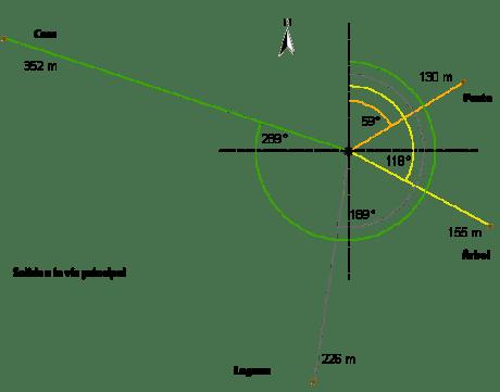 Dibujar azimuth y distancia en ArcGIS