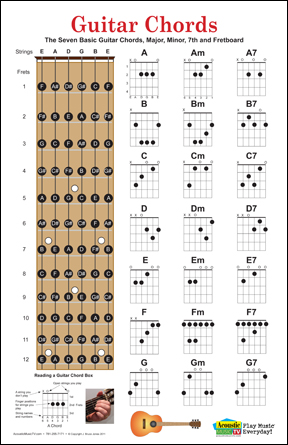 Guitar, Mandolin, Ukulele Chord Posters, Fret Boards - guitar chord chart