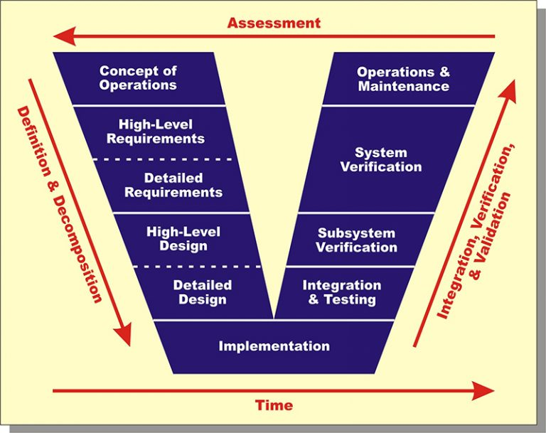 Systems Engineering V Diagram - AcqNotes