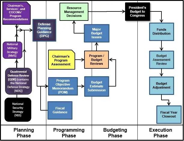 Program Objective Memorandum (POM) - AcqNotes