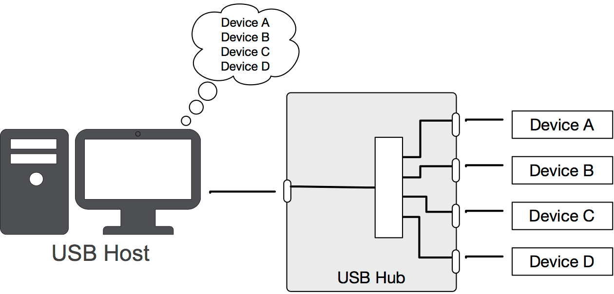 figure 1 usb isp1362 host and device schematic