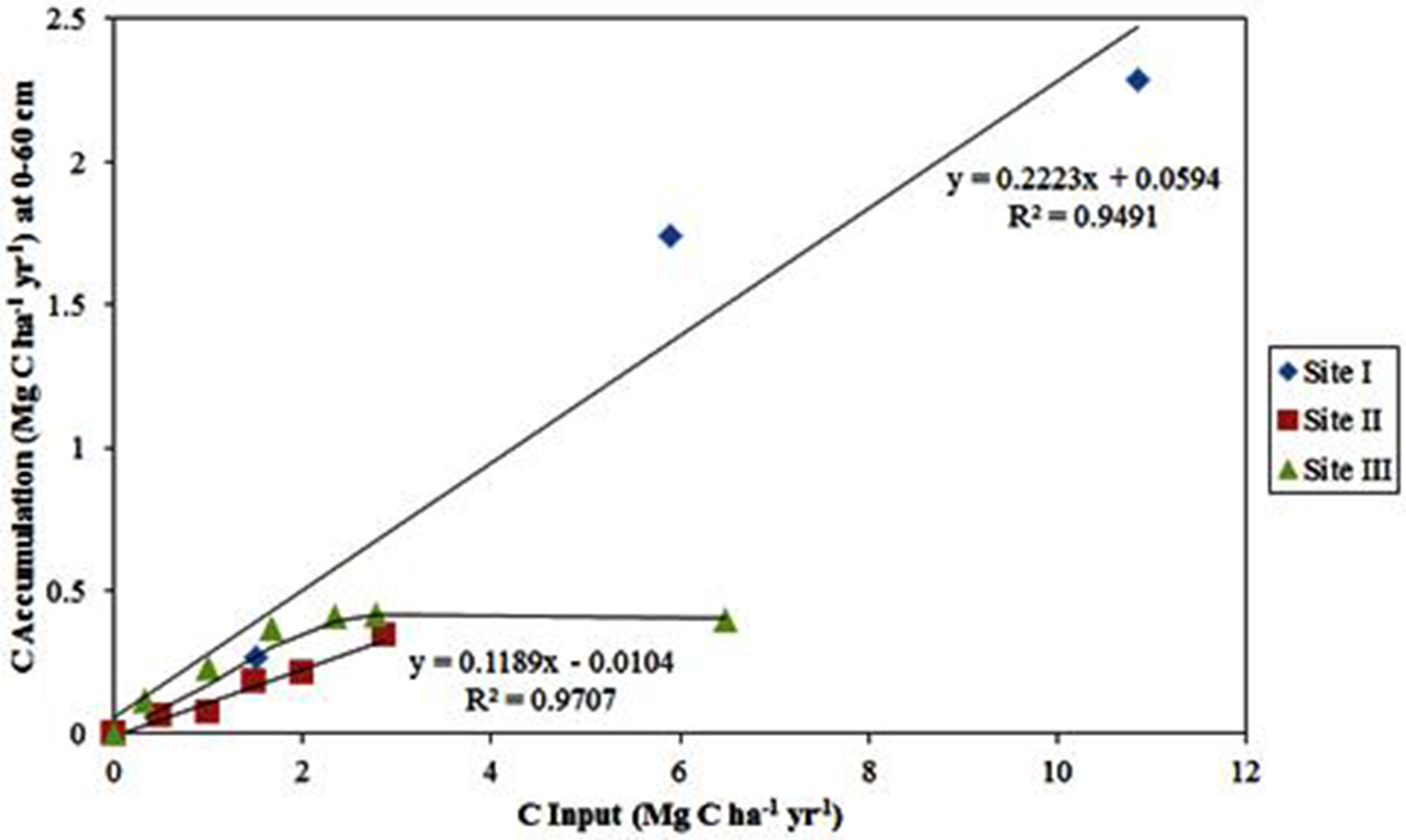 The Effects Of Long Term Application Of Organic Amendments On Soil Organic Carbon Accumulation Li 2013 Soil Science Society Of America Journal Wiley Online Library - Vorhang Klammern Coop